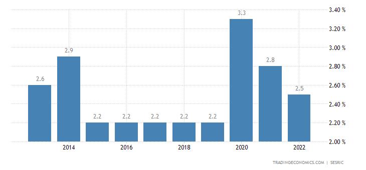 Kuwait Unemployment Rate