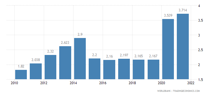 kuwait unemployment total percent of total labor force wb data