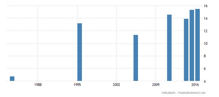 kuwait unemployment youth total percent of total labor force ages 15 24 national estimate wb data