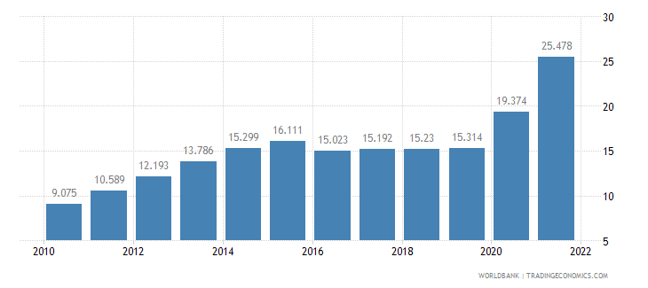 kuwait unemployment youth total percent of total labor force ages 15 24 wb data