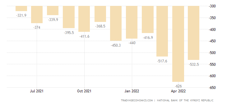 Kyrgyzstan Balance of Trade