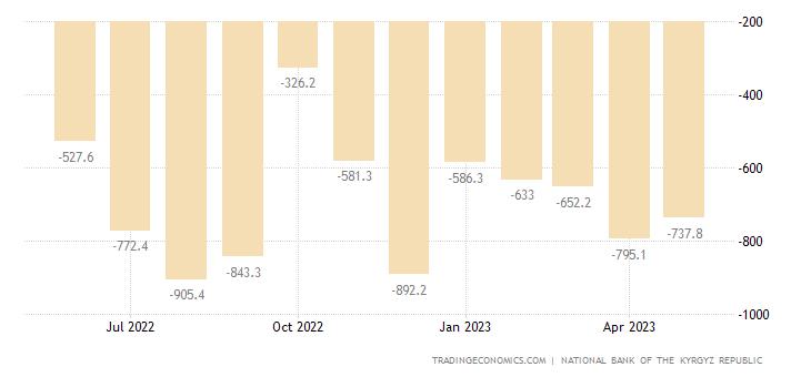 Kyrgyzstan Balance of Trade