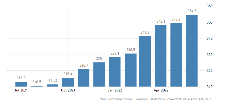 Kyrgyzstan Consumer Price Index Cpi