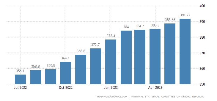 Kyrgyzstan Consumer Price Index Cpi