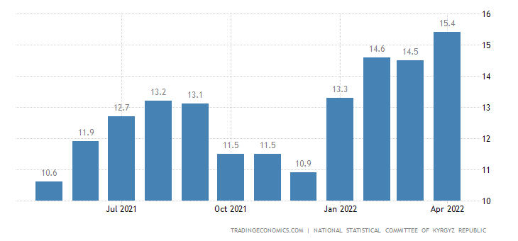 Kyrgyzstan Core Inflation Rate