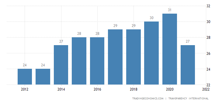 Kyrgyzstan Corruption Index