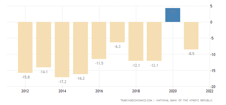 Kyrgyzstan Current Account to GDP