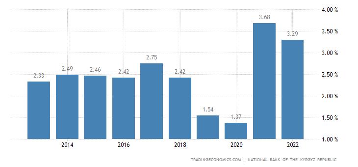 Deposit Interest Rate in Kyrgyzstan