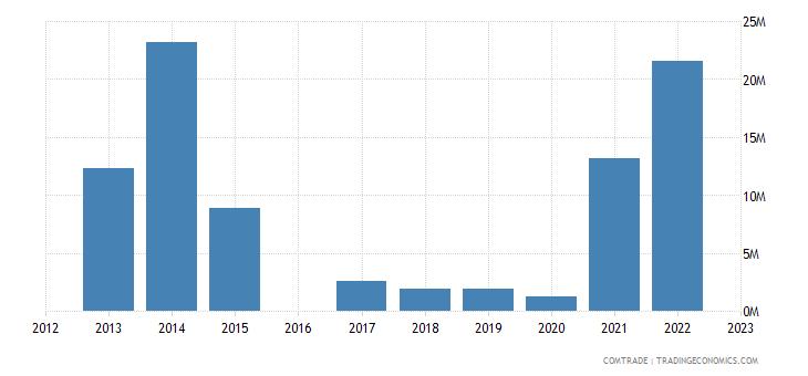 kyrgyzstan exports afghanistan