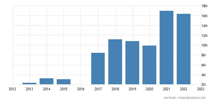 kyrgyzstan exports aluminum