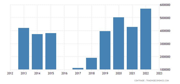 kyrgyzstan exports azerbaijan