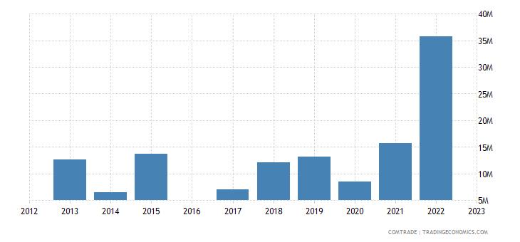 kyrgyzstan exports belarus