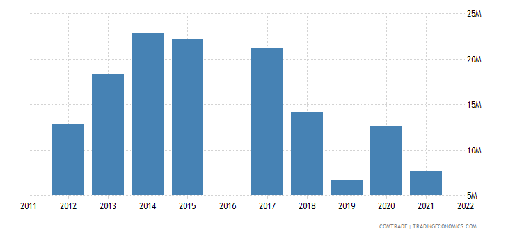 kyrgyzstan exports belgium