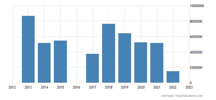 kyrgyzstan exports bulgaria