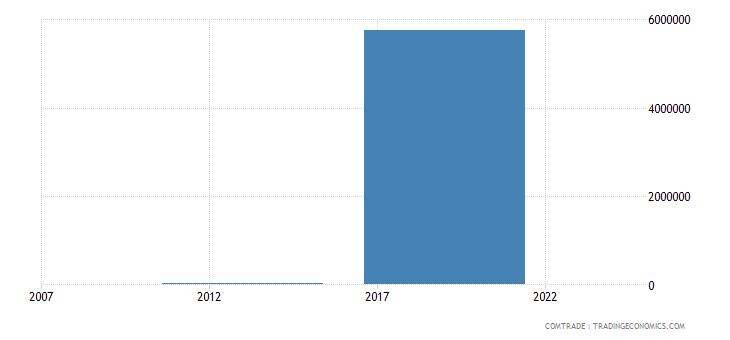 kyrgyzstan exports china lead
