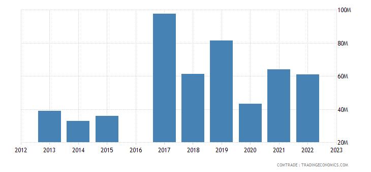 kyrgyzstan exports china