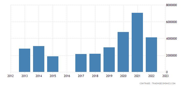 kyrgyzstan exports georgia