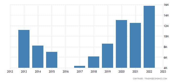 kyrgyzstan exports germany