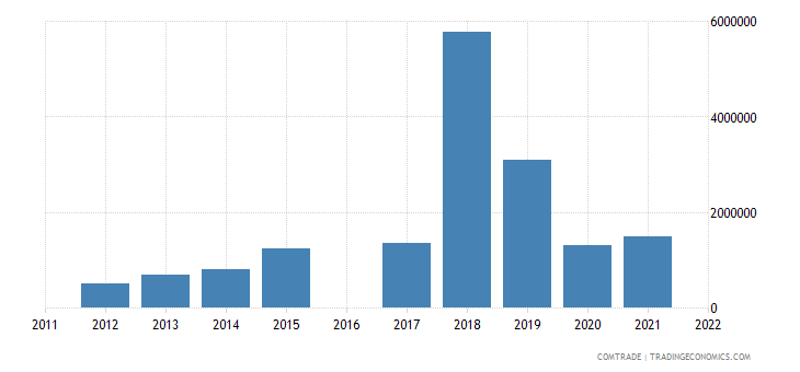 kyrgyzstan exports india