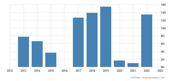 kyrgyzstan exports iran