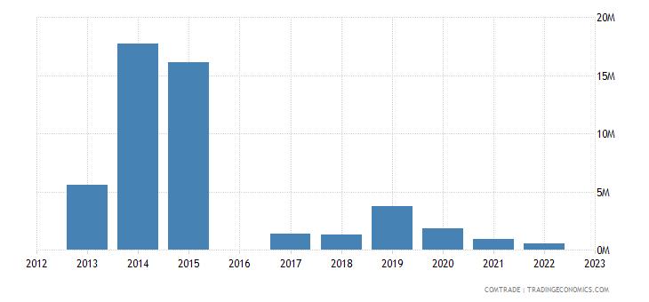 kyrgyzstan exports iraq