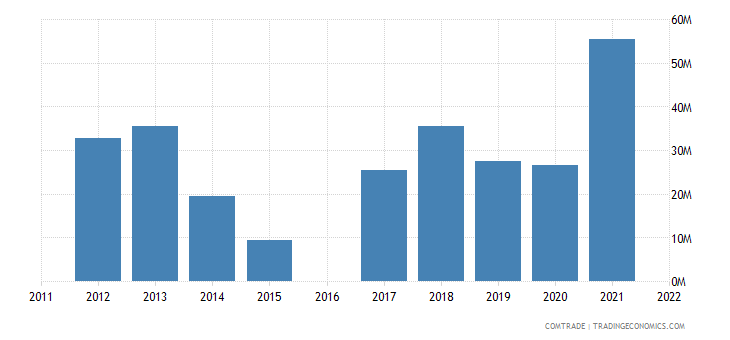 kyrgyzstan exports iron steel