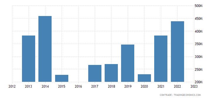 kyrgyzstan exports kazakhstan