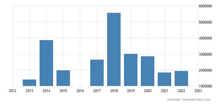 kyrgyzstan exports latvia