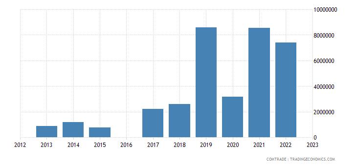 kyrgyzstan exports lead