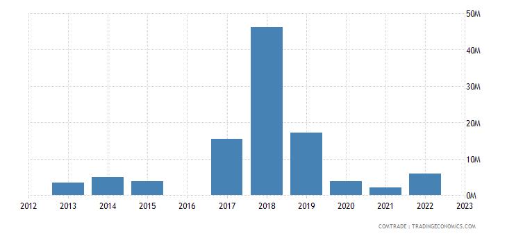 kyrgyzstan exports lithuania