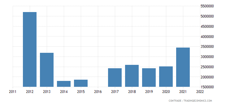 kyrgyzstan exports macedonia