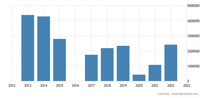 kyrgyzstan exports mongolia