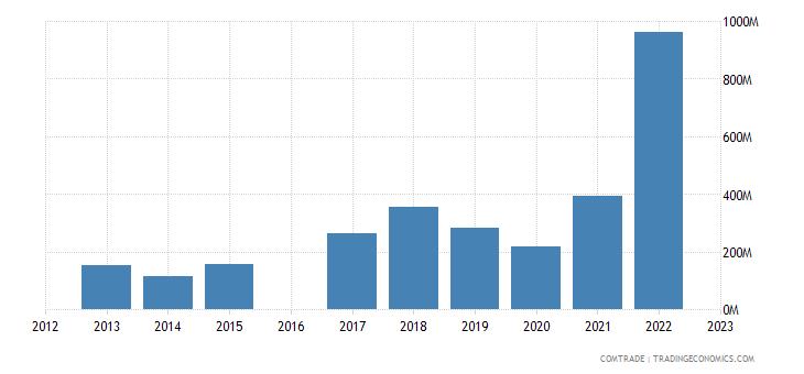 kyrgyzstan exports russia