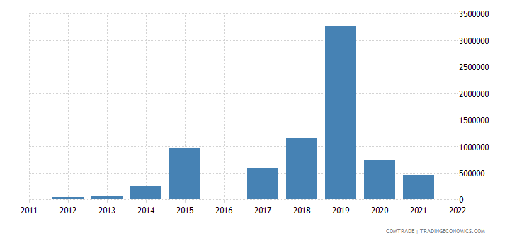 kyrgyzstan exports saudi arabia
