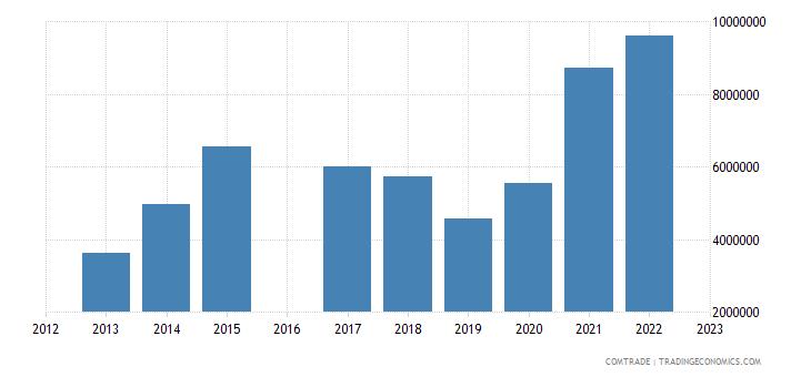 kyrgyzstan exports serbia