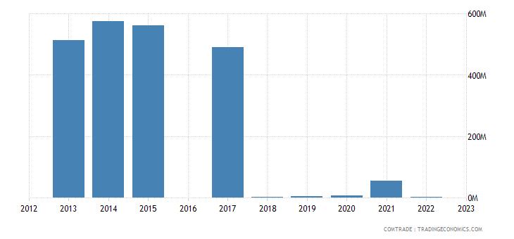 kyrgyzstan exports switzerland
