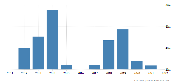 kyrgyzstan exports tajikistan