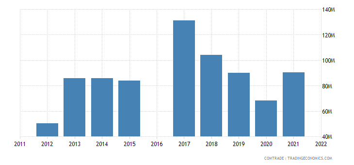 kyrgyzstan exports turkey