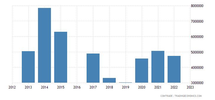 kyrgyzstan exports turkmenistan
