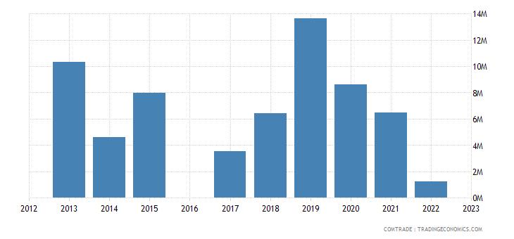 kyrgyzstan exports ukraine