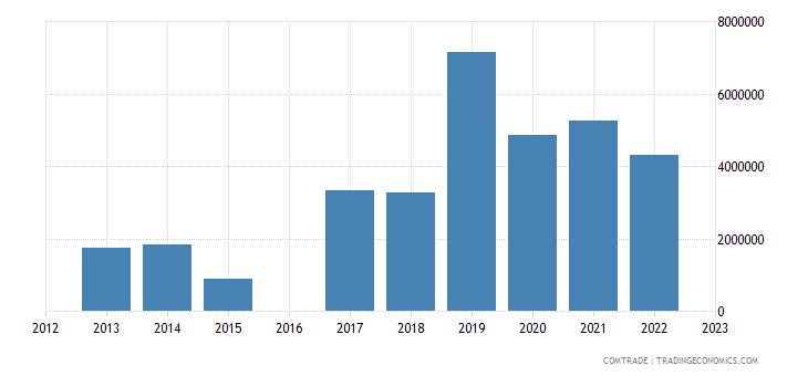 kyrgyzstan exports uzbekistan articles iron steel