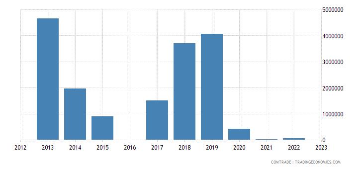 kyrgyzstan exports uzbekistan fertilizers