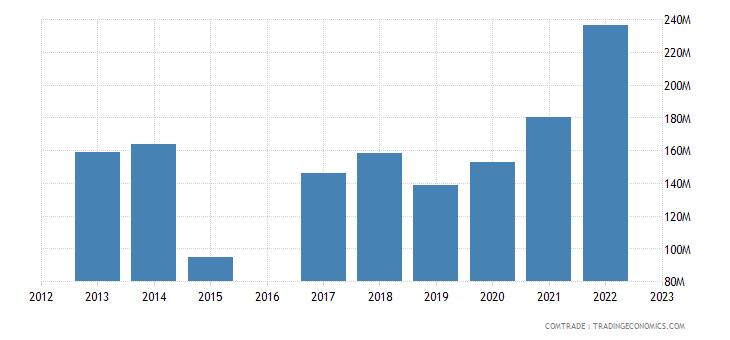 kyrgyzstan exports uzbekistan