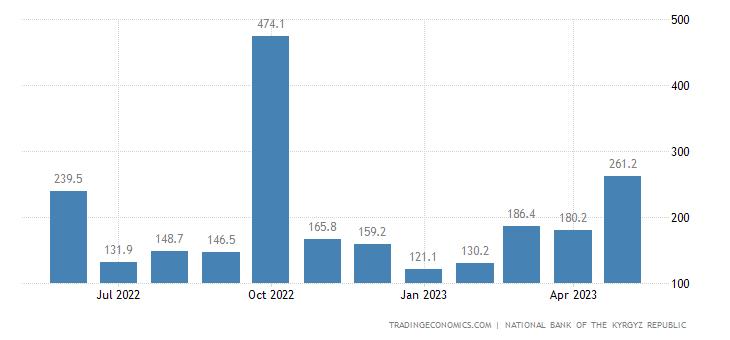 Kyrgyzstan Exports