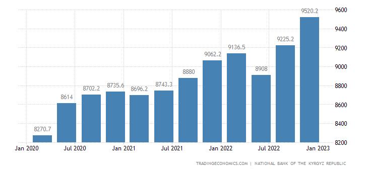 Kyrgyzstan Gross External Debt