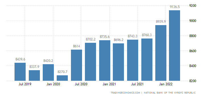 Kyrgyzstan Total Gross External Debt