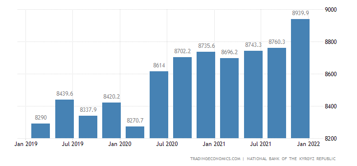 Kyrgyzstan Total Gross External Debt
