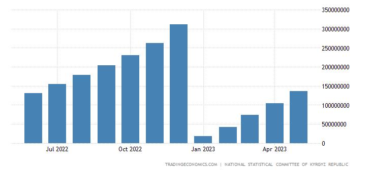 Kyrgyzstan Fiscal Expenditure