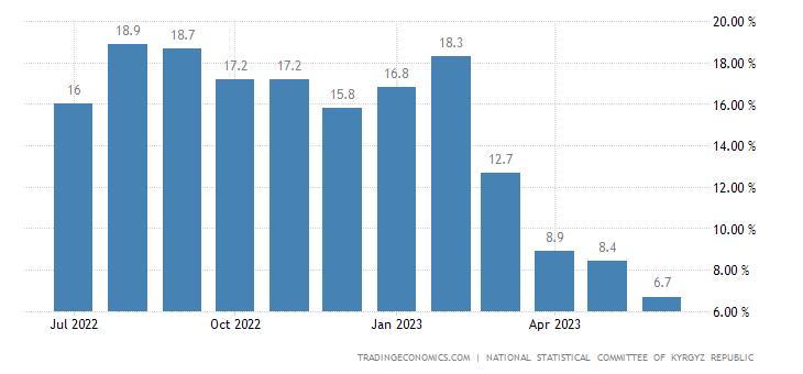 Kyrgyzstan Food Inflation