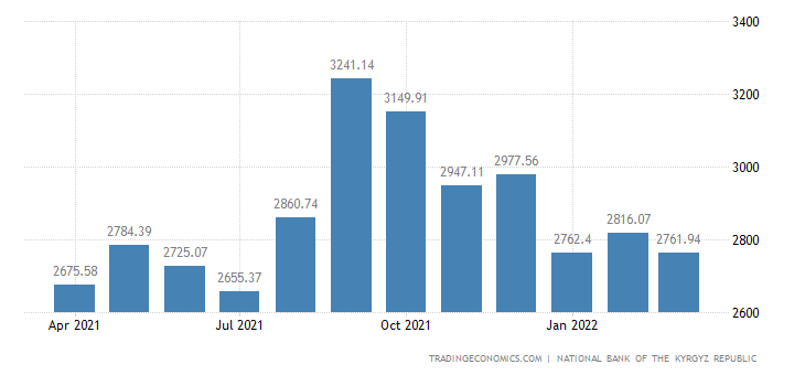 Kyrgyzstan Foreign Exchange Reserves